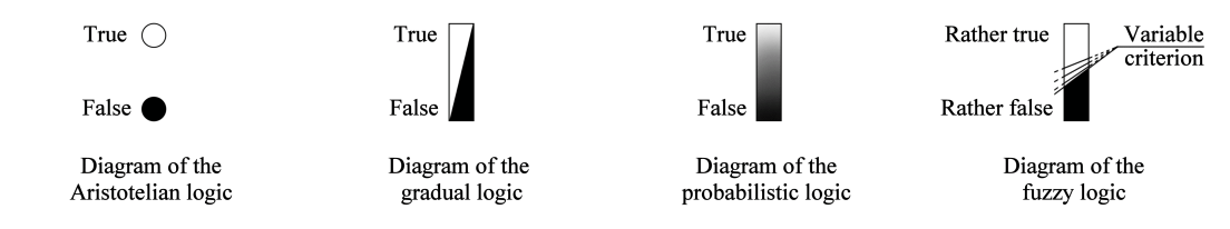 diagrams of the different types of logic: Aristotelician, gradated, probabilistic, fuzzy