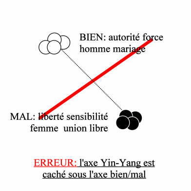 ERROR: the Yin-Yang axis is hidden under the Good/Bad axis