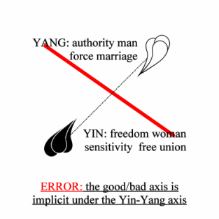 ERROR: the Good/Bad axis is implicit under the Yin-Yang axis