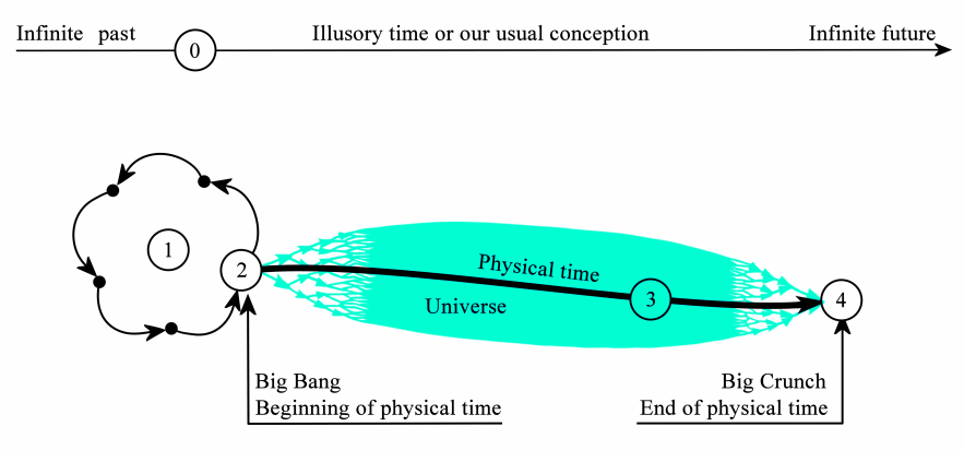 History of the Universe seen after the logical self-generation theory, 				directe without feedback