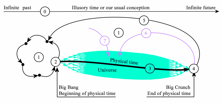History of the Universe seen after the logical self-generation theory, 				with a logical feedback