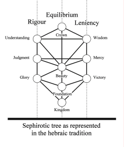 Traditionnal representation of the Sephirotic Tree
