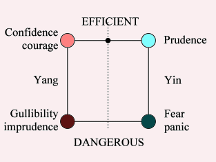 Quadripolar Diagram of caution and confidence