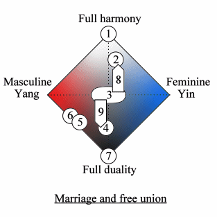 Quadripolar Diagram of marriage and free union