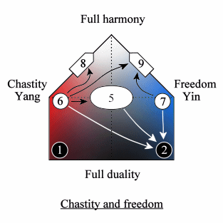 Quadripolar Diagram of chastity and sexual freedom