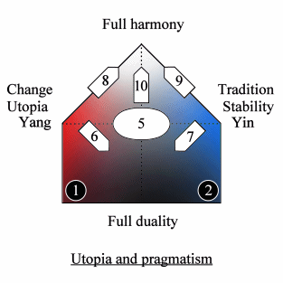 Quadripolar Diagram of utopia and pragmatism
