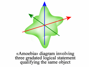 «Amoebia» diagram© of a combination of several non-Aristotelian statements