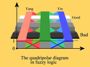 The quadripolar diagram in fuzzy logic