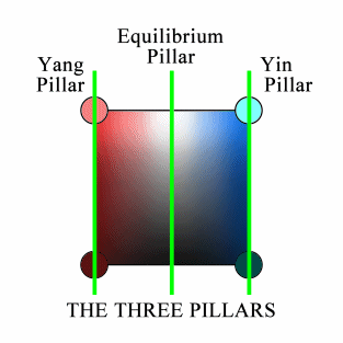 The three Pillars in the Quadripolar Diagram