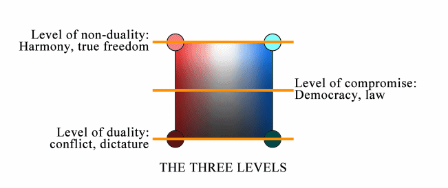 The three Levels in the Quadripolar Diagram