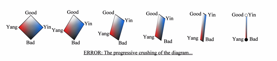 How the mistake of confusion between axis appears, illustrated 			as a progressive crushing of the Quadripolar Diagram
