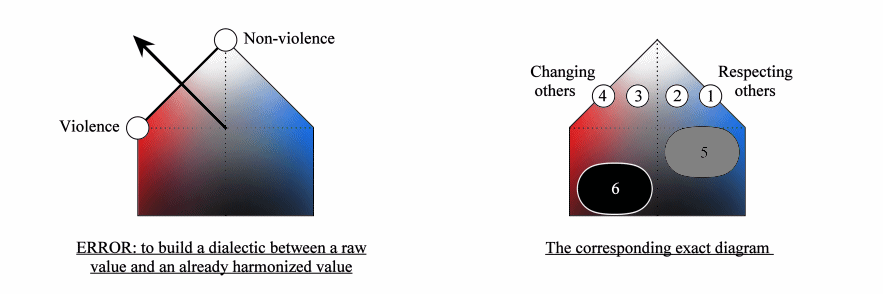 Violence and non-violence are not a Yin-Yang pair, 			as non-Violence is already harmonised