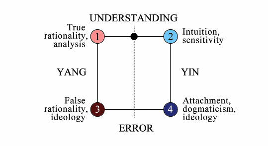 Quadripolar Diagram of rationality and intuition