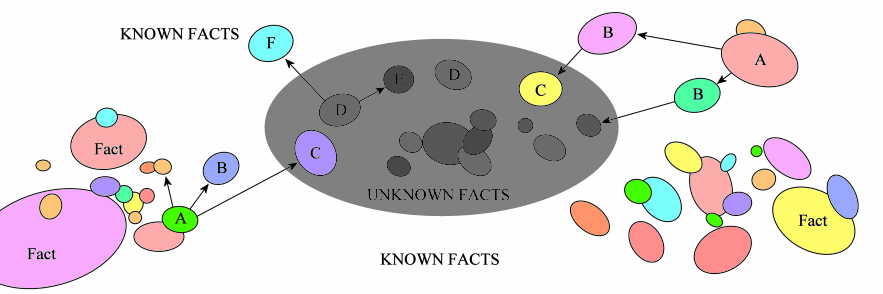 How logics links facts, known facts, checkable fact, unknown facts, uncheckable facts
