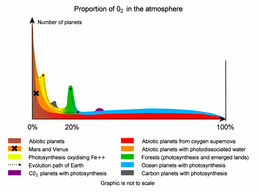 Proportion of atmospheric oxygen in planets